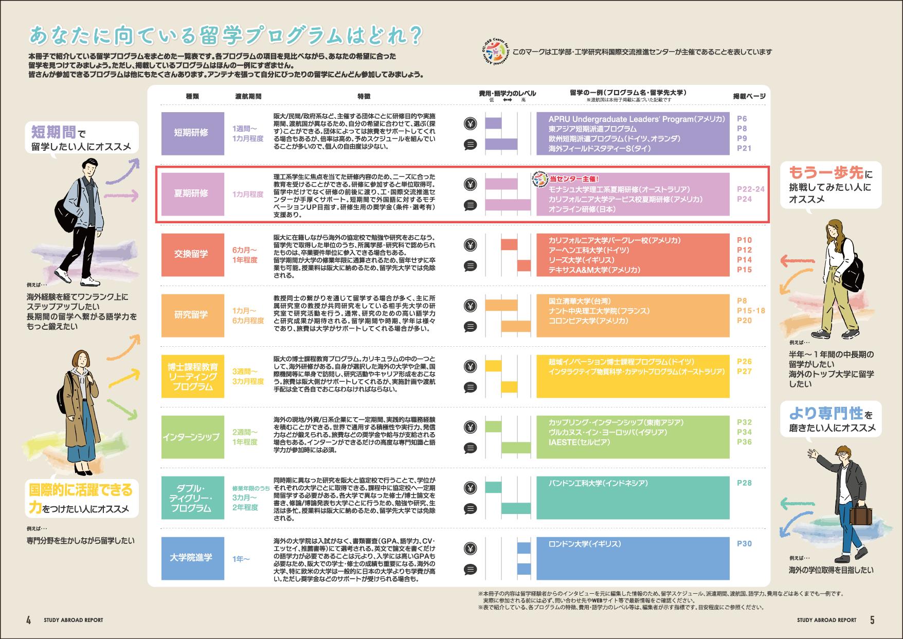 大阪大学大学院 工学研究科・工学部 国際交流推進センター様 海外留学体験談パンフレット・ロゴ
